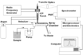 2000 international 4700 wiring diagram 2000 free image about