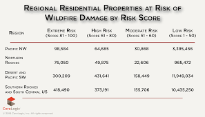 Wildfire Western Us by 1 8 Million Western U S Homes At Extreme Or High Wildfire Risk