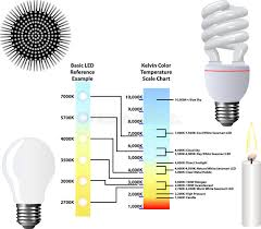 light bulb color spectrum kelvin color temperature scale chart stock vector illustration of