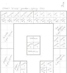 Companion Vegetable Garden Layout by Gardening Layout Archives Page 7 Of 10 Gardening Living