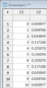 Binomial Probabilities Table How To Compute Probabilities Minitab