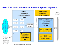 status of ieee a suite of smart transducer interface standards for