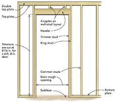 Framing Exterior Door Frame A Door Opening Homebuilding