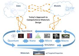 round table data mining for materials sim flanders