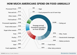 americans spend most of food budget on meals that require no