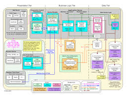Home Design Application Architecture Creative Java Application Architecture Diagram Home