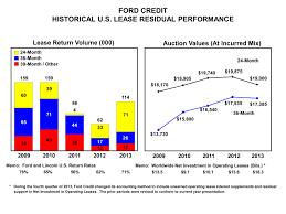 nissan finance voluntary repossession f 12 31 2013 10k