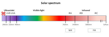 what is infrared light used for infrared does more good than bad for the skin how can we learn from