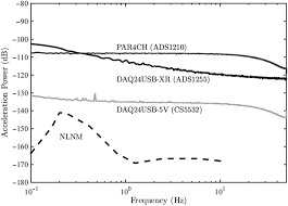instrument response and self u2010noise analysis of dataloggers at the