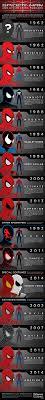 halloween costumes spiderman halloween costumes u0027 spider man chart u2013 spider man crawlspace