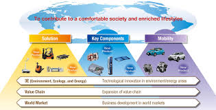 products of toyota company vision 2020 toyota industries corporation