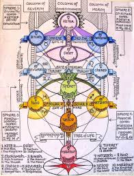 kabbalistic tree of