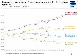 germany s energy consumption and power mix in charts clean energy wire