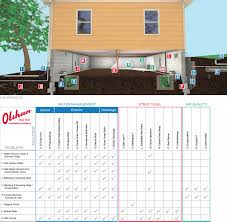 Home Foundation Types Foundation Repair Kansas City Mo Basement Waterproofing Gcpconf Ru