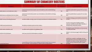creating rosters using mydata portal and chancery secondary