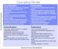 operating model template the emerging of it governance