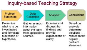 11 best deeper learning approaches images on pinterest the