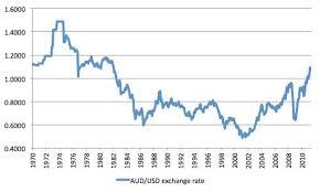 compare bureau de change exchange rates currency exchange australia free
