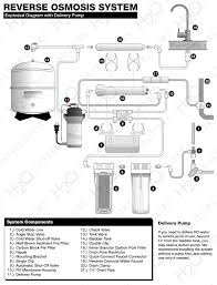 reverse osmosis system installation guide h2o distributors