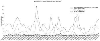 viruses as sole causative agents of severe acute respiratory tract