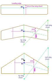 aerodynamic chord havaci türk platformu