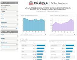 Google Snapshots Reliefweb Data Snapshots Rw Usage Analysis Powered By Reliefweb
