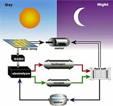 solar energy system easy way to do it