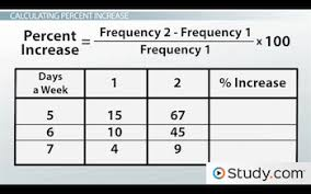 How To Make A Relative Frequency Table How To Calculate Percent Increase With Relative U0026 Cumulative