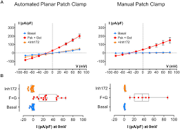 frontiers development of automated patch clamp technique to