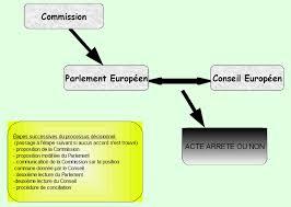 si e conseil europ n dossiers de biodiversité ue et biodiversité réglementation