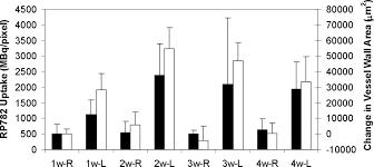molecular imaging of activated matrix metalloproteinases in