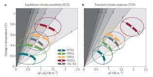 major 30 reduction in modelers estimates of climate sensitivity