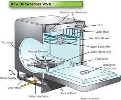 dishwasher heavy light flashing dishwasher stuck on heavy light fixya