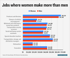 Resume Samples Showing Employment Gaps by Gender Wage Gap Per Profession Business Insider