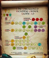 Discworld Map Geek Kip U0027s Kardo