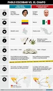 Pablo Escobar Meme - history of drug trafficking pablo escobar vs el chapo