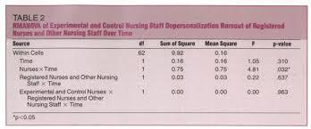 staff stress on an alzheimer u0027s unit