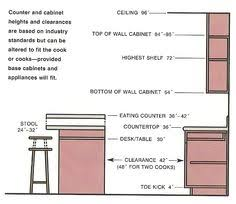 Kitchen Cabinet Dimensions What Is The Standard Kitchen Cabinet Height Home Kitchen