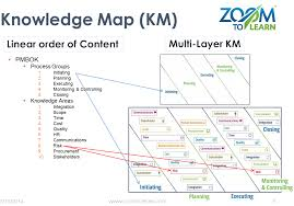 zoomtoprojectmanagement