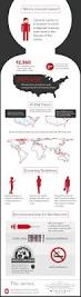 36 best infographics images on pinterest smoking cessation
