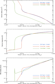 charge state evolution in the solar wind iii model comparison