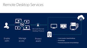 service bureau distance bienvenue à distance services bureau dans windows server 2016