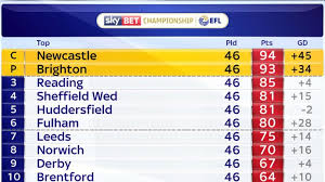 sky bet chionship table chionship round up blackburn relegated newcastle win title