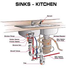 Kitchen Faucet Not Working Kitchen Sink Shut Off Valve Not Working The Best Of Bed And