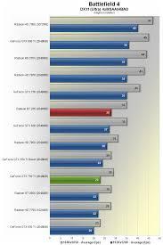 pubg 750 ti of the 150 video cards geforce gtx 750 ti vs radeon r7 265