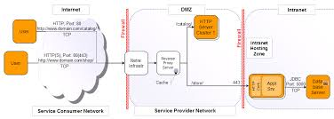 logical layout of network diagram the network diagram a practical guide to software