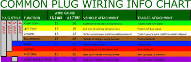 electrical wiring upgrades your electric cable colours also