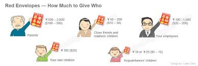How Much Cash To Give At A Wedding Chinese Red Envelopes And Packets Lucky Money During Chinese New