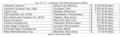 greeting card companies list of greeting card companies gift shop market research report us