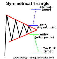 chart pattern trading system symmetrical triangle pattern trading strategy
